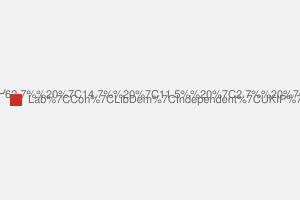 2010 General Election result in West Ham